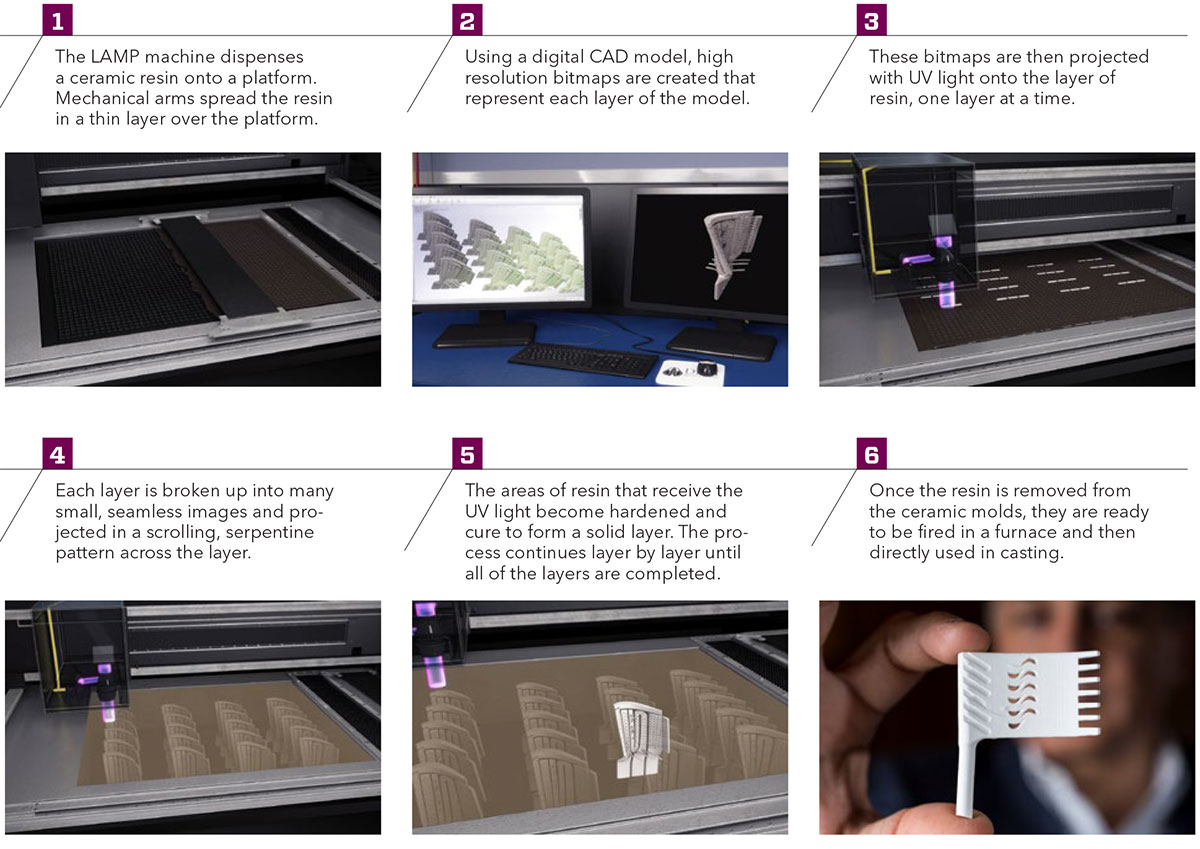 photos - sequence of printing process