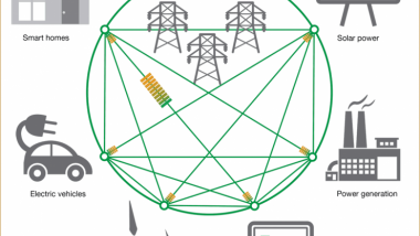 Smart Power Grid