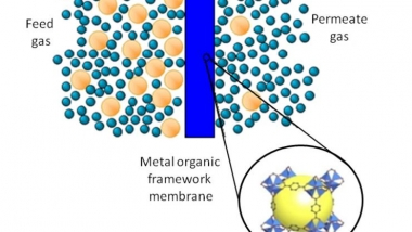 How an MOF membrane works