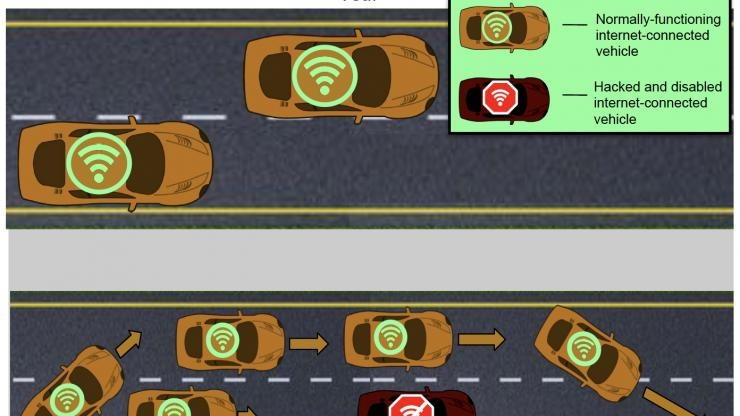 Stranded connected cars block traffic