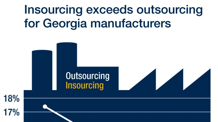 Growth in In-Sourcing