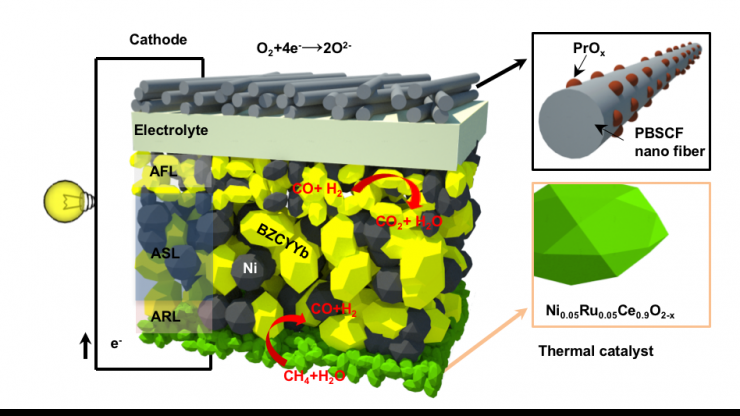 Fuel cell re-imagined diagram with catalyst innovation