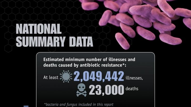 Antibiotic-resistant bacteria cause horrible infections, lead to death