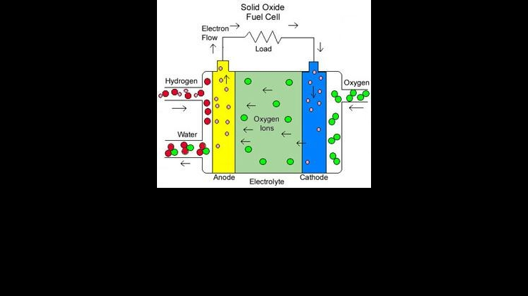 Fuel cell simple diagram from Smithsonian edu
