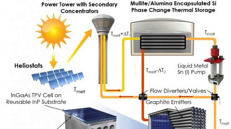 Thermophotovoltaic power