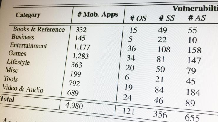 Vulnerable apps by genre